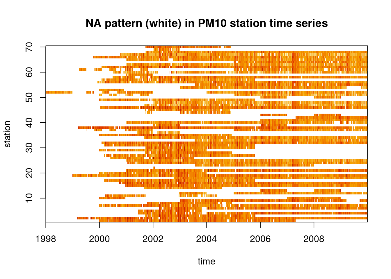 space-time diagram of PM$_{10}$ measurements by time and station