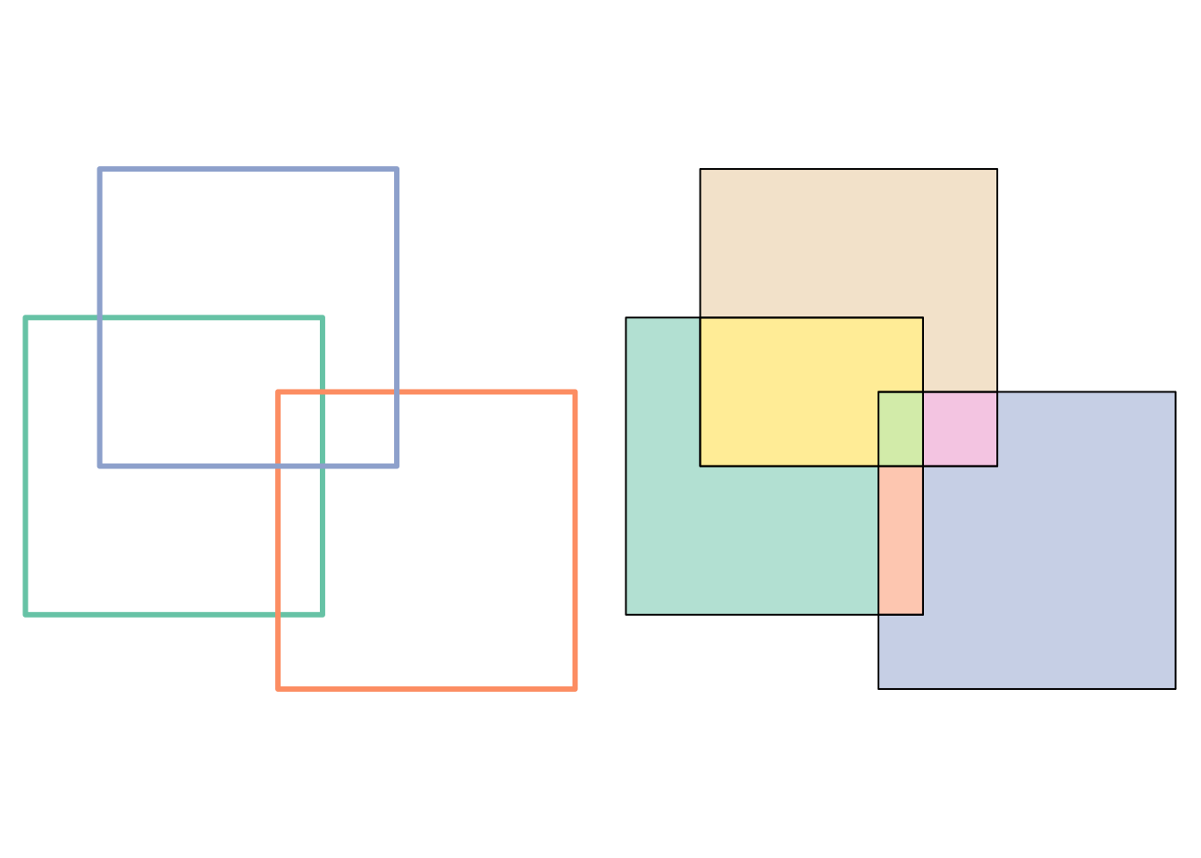 left: three overlapping boxes -- how do we identify the small box where all three overlap? right: unique, non-overlapping n-ary intersections