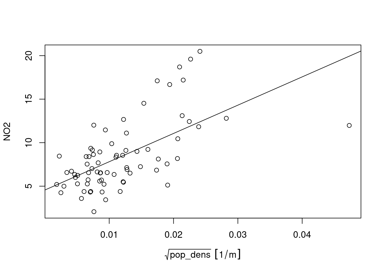 Scatter plot of 2017 annual mean NO2 concentration against population density, for rural background air quality stations